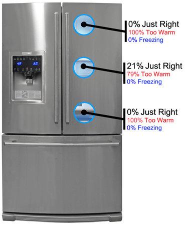 electrolux mini fridge shallow shelves on the lefthand door conform around ice dispenser