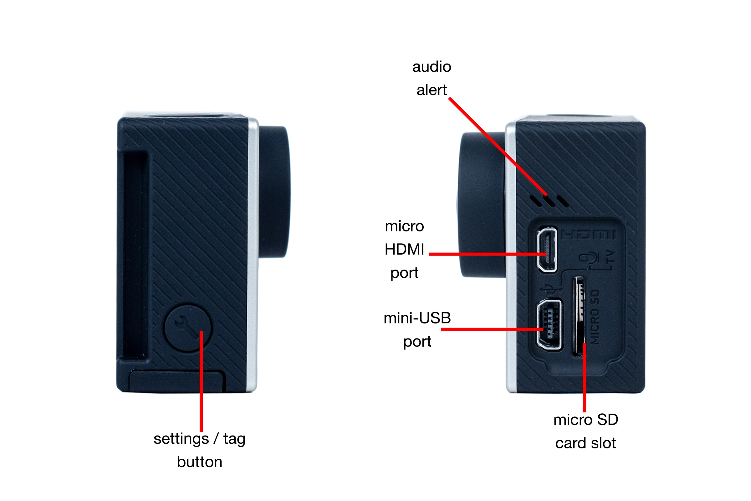 Tour of the sides of GoPro Hero4 Black Edition.