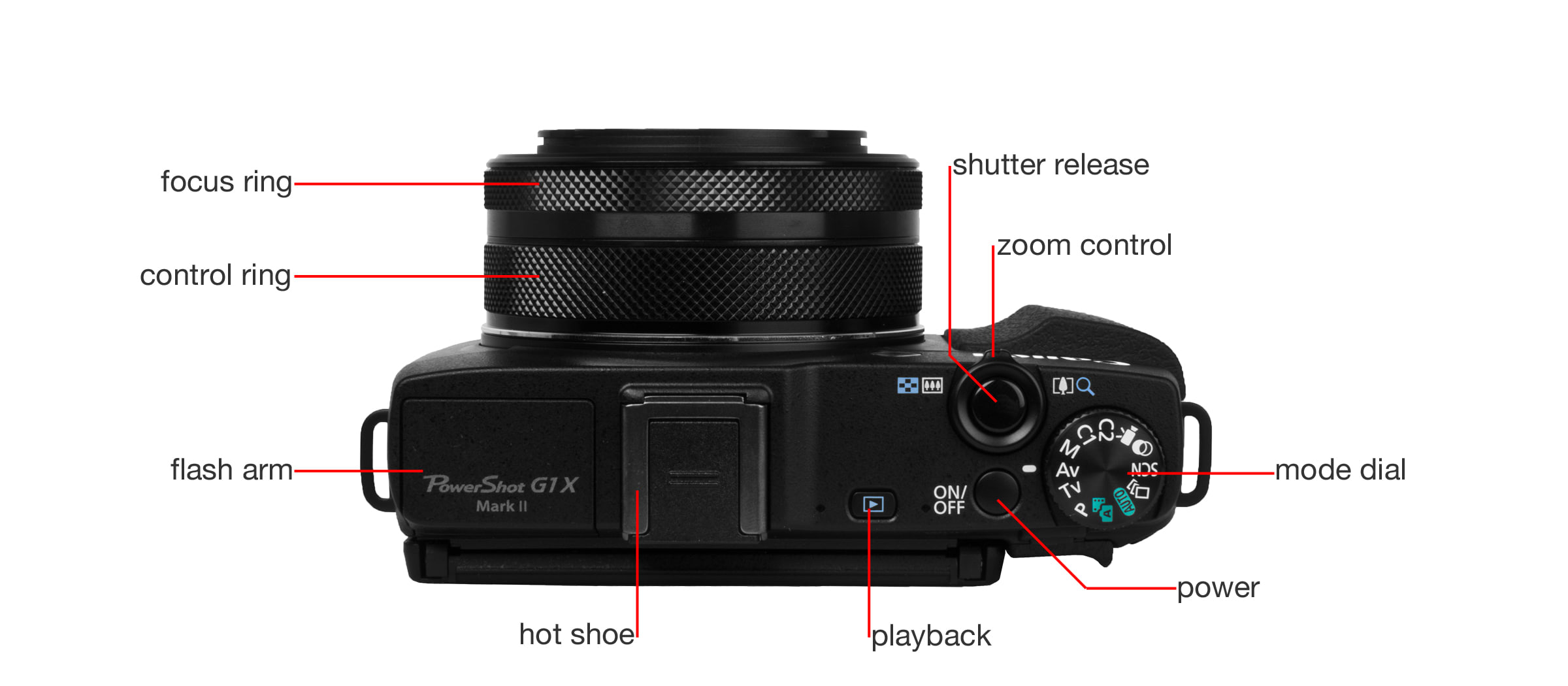 A detailed callout image of the Canon PowerShot G1 X Mark II.