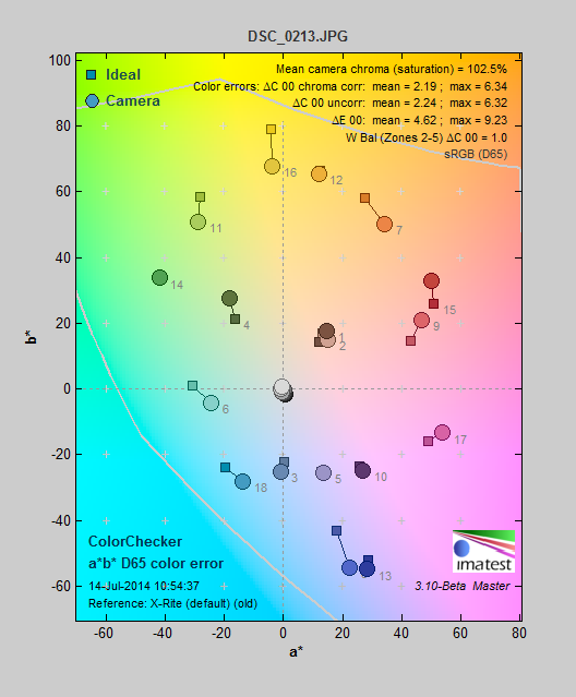 The color gamut of the Nikon 1 J4's standard color mode.