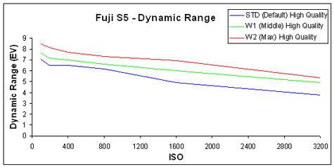 FujiS5-DynRange-GR.jpg