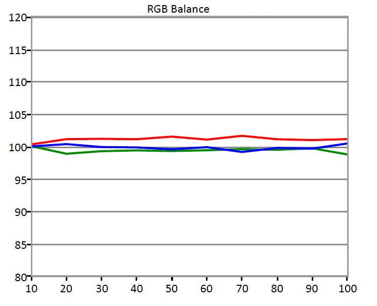 RGB-balance