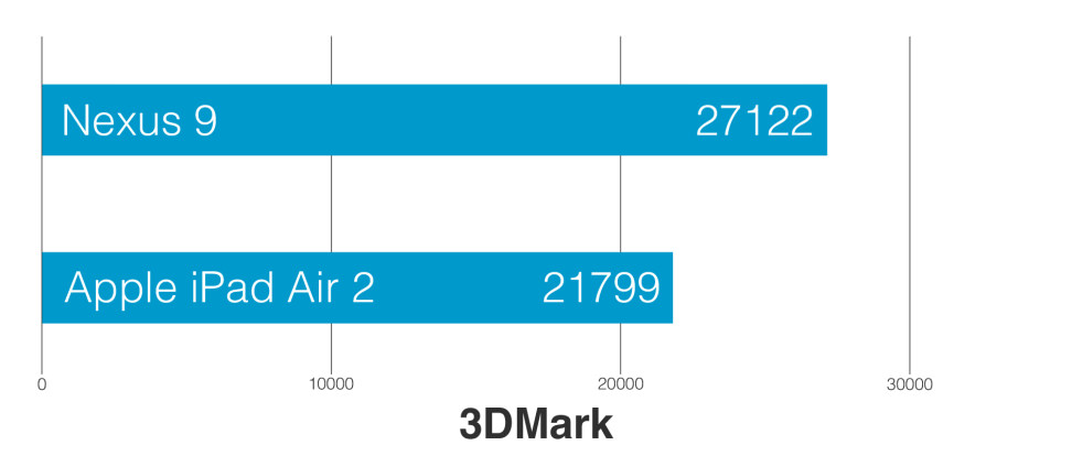 Apple-ipad-air-2-review-science-3Dmark.png