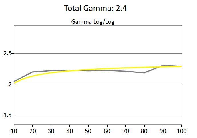 Asus-PQ321Q-Gamma.jpg