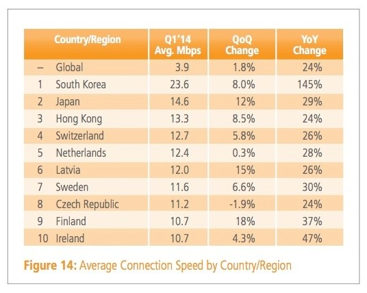 Akamai-Average Internet Speed-2014 Q1.jpg