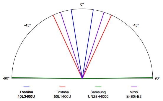 Toshiba-40L3400U-Viewing-Angle.jpg