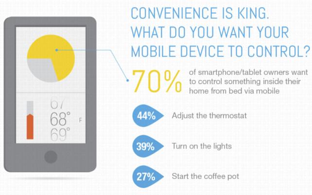 smart-home-in-bed.jpg