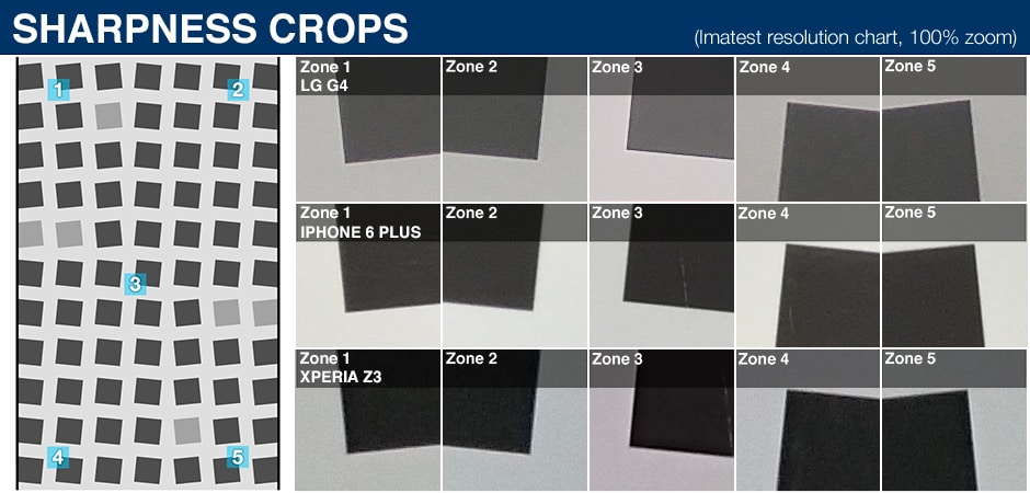 LG G4 Sharpness