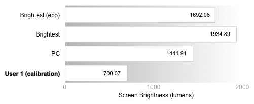 Peak Brightness Graph