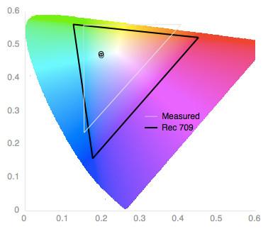 Color Gamut Chart