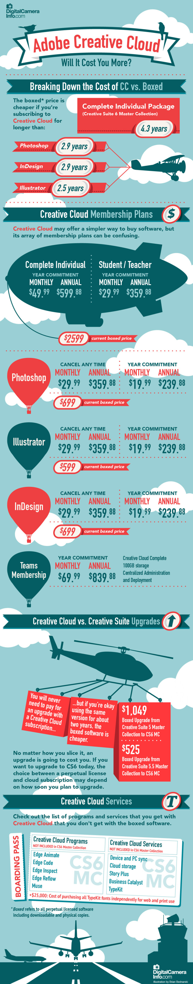 Infographic: Adobe Creative Cloud, Will It Cost You More? by DigitalCameraInfo.com