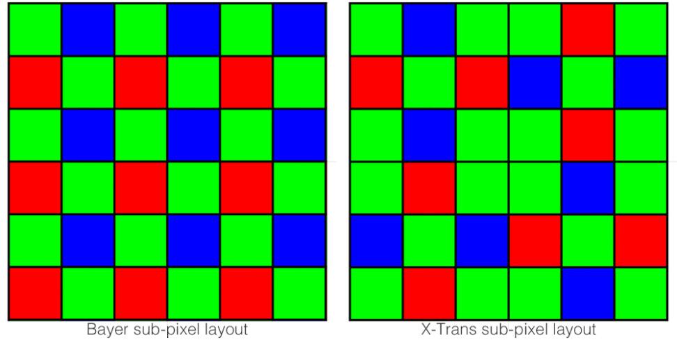 Bayer/X-Trans comparison