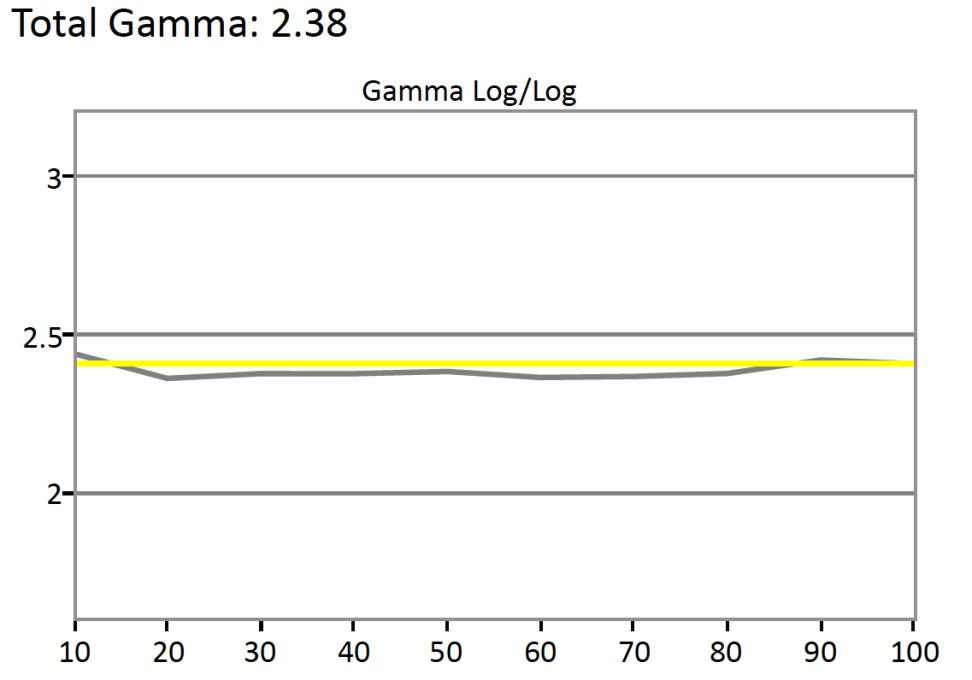 Sony-KDL-40R510C-Gamma