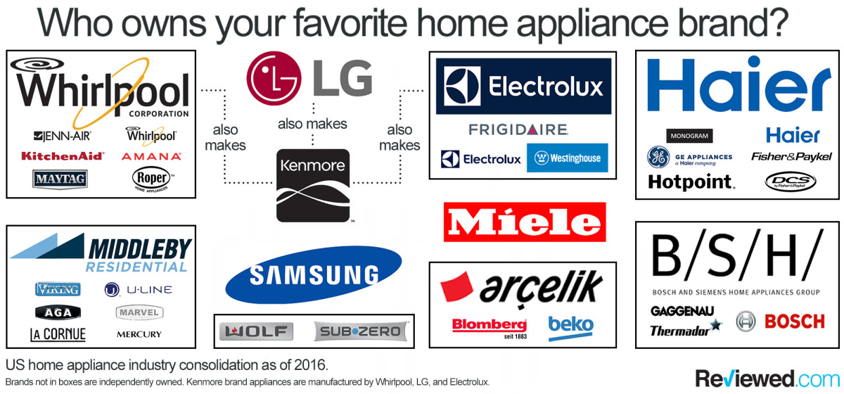 An Appliance Family Tree.