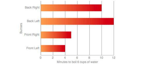 Boiling Speeds