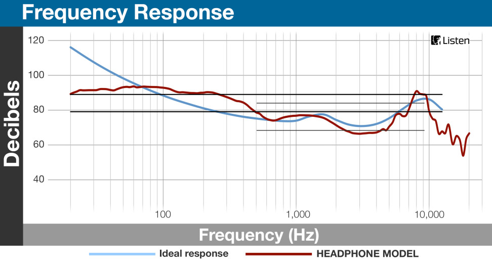 Omni - Frequency Response