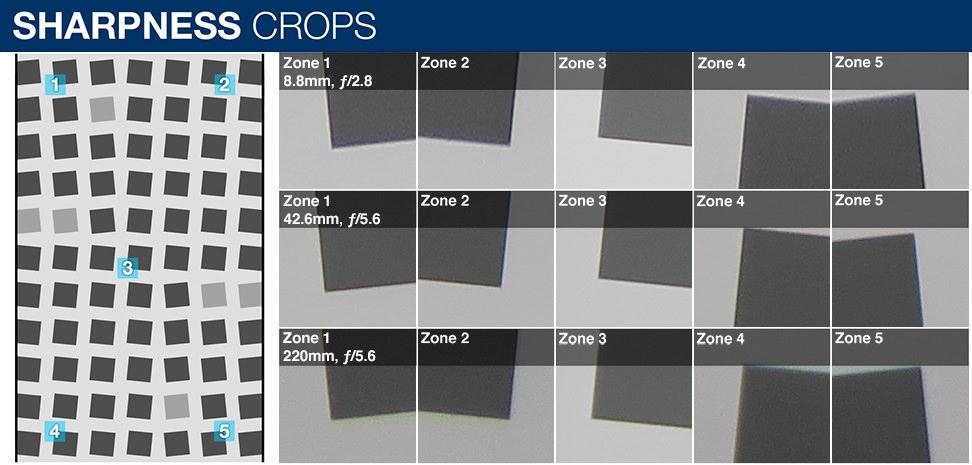 Sharpness crops