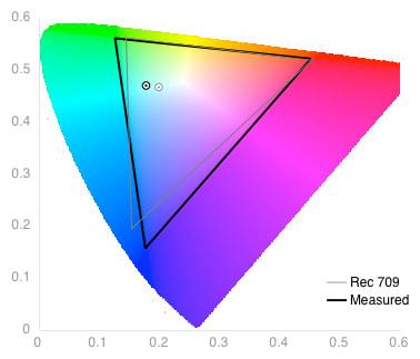 Color Gamut Graph