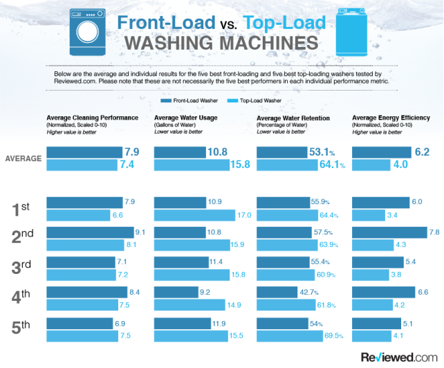front load vs top load he washing machine