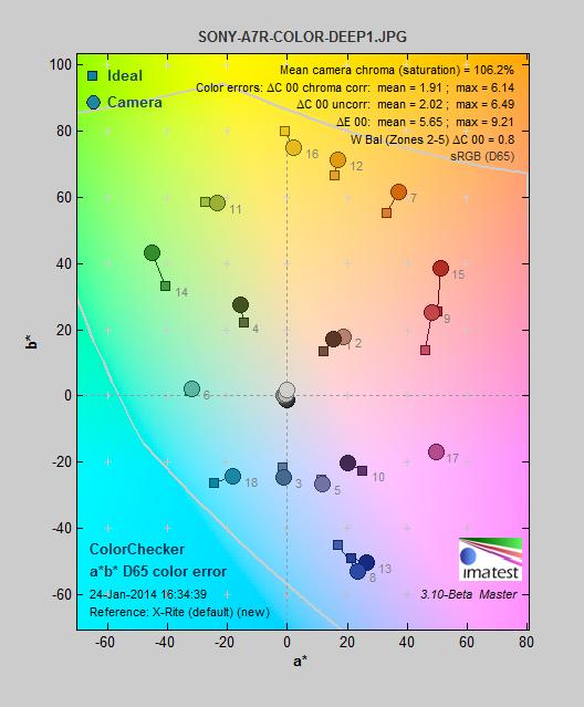 SONY-A7R-COLOR-DEEP1_colorerror.png