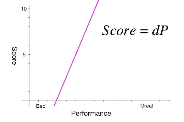 performance graph linear.jpg