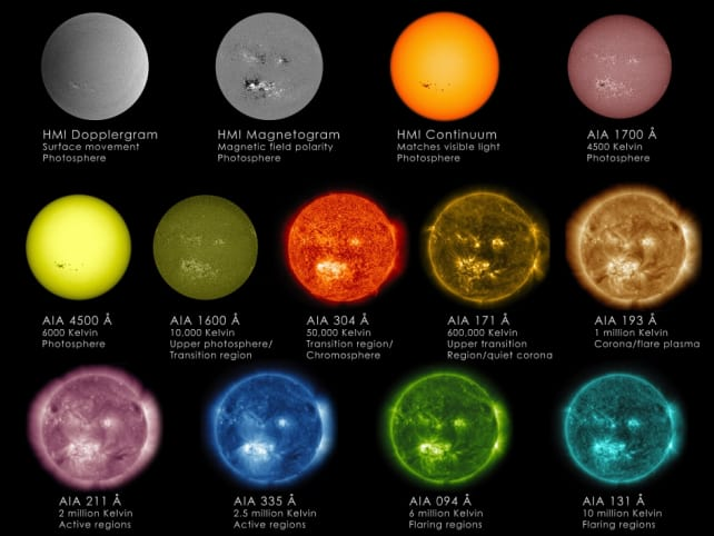The Sun and Its Wavelengths